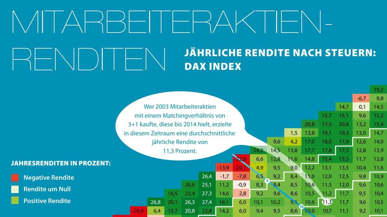 Mitarbeiteraktien-Renditen. Jährliche Rendite nach Steuern (Dax Index). Jahresrendite in Prozent.