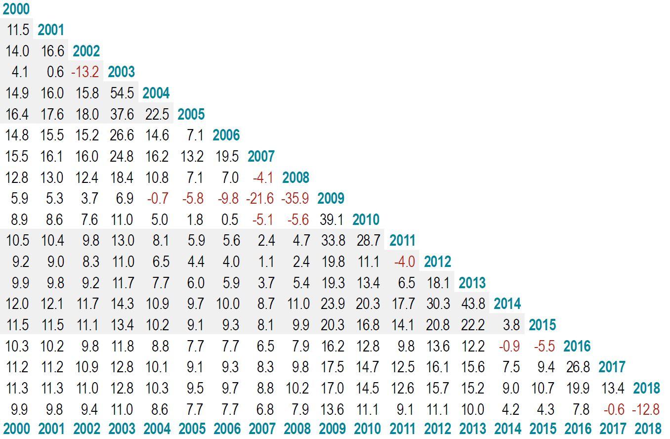 Wissenschaftliches Investieren, Entwicklung US Small Cap Index, Fonds, Aktien