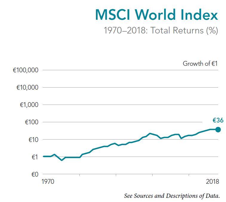 MSCI World Index, Depotoptimierung, Aktien, Fonds