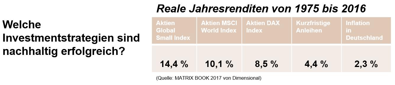 Investmentstrategien, Nachhaltigkeit, Rendite, Profit, MSCI World, erfolgreich, 10% Rendite