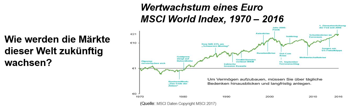 Wertwachstum in Euro,